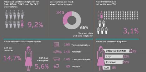 Frauenanteil in Vorstandsgremien steigt weiter an – jedes elfte Vorstandsmitglied eine Frau (Quelle: EY)